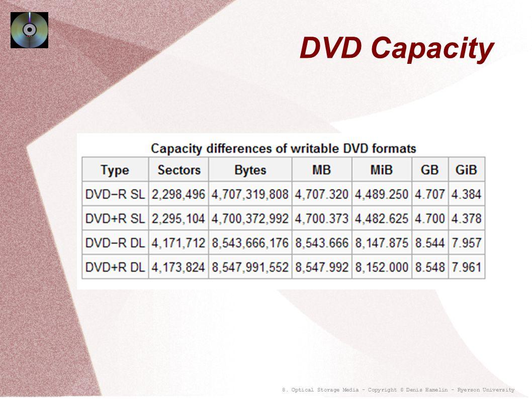 8. Optical Storage Media - Copyright © Denis Hamelin - Ryerson University DVD Capacity