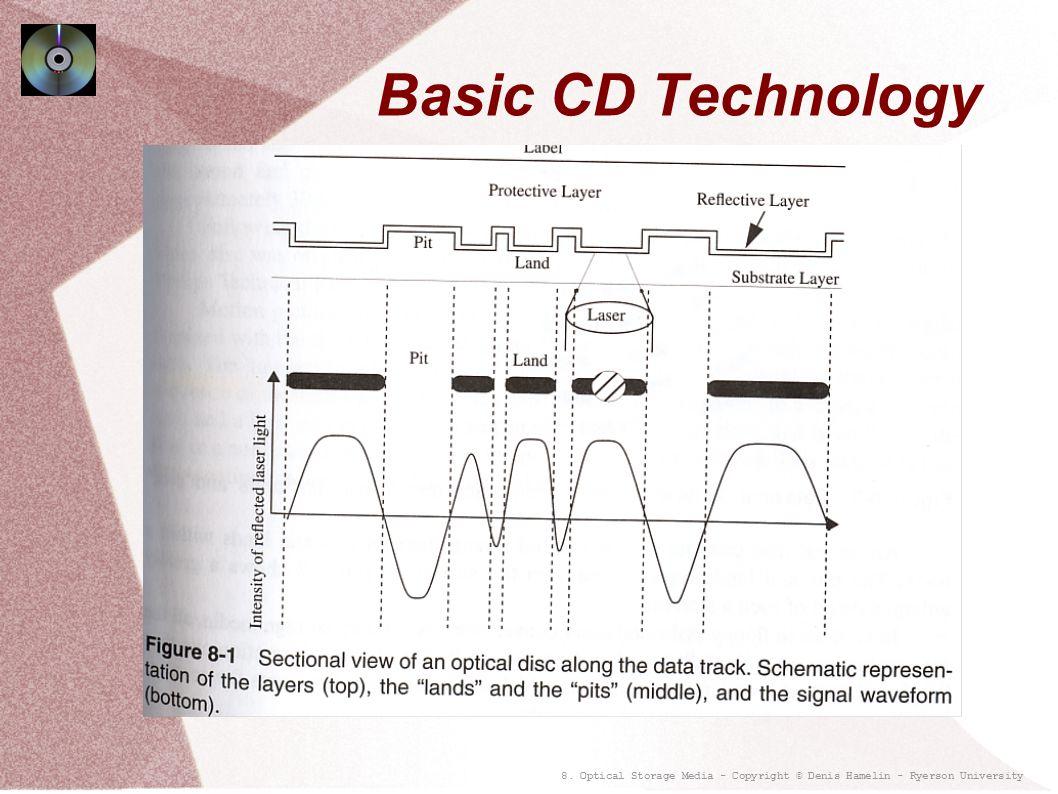 8. Optical Storage Media - Copyright © Denis Hamelin - Ryerson University Basic CD Technology