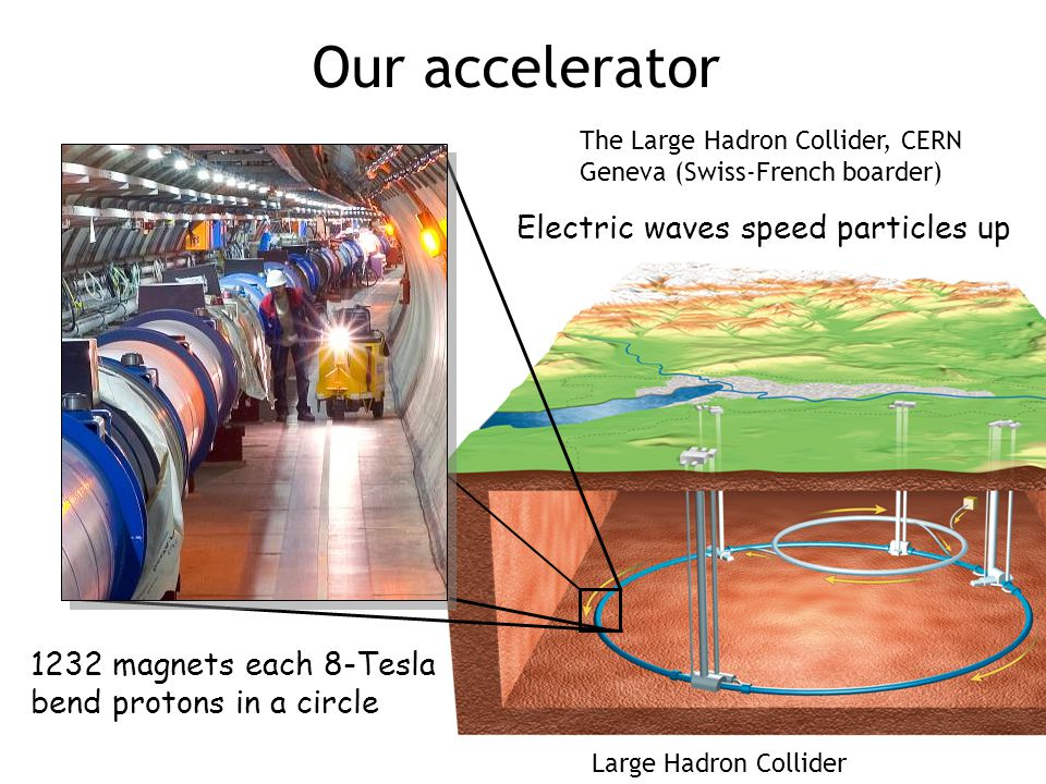 Our accelerator 1232 magnets each 8-Tesla bend protons in a circle Electric waves speed particles up The Large Hadron Collider, CERN Geneva (Swiss-French boarder) Large Hadron Collider