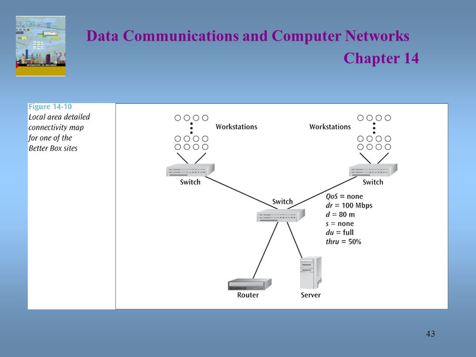 43 Data Communications and Computer Networks Chapter 14