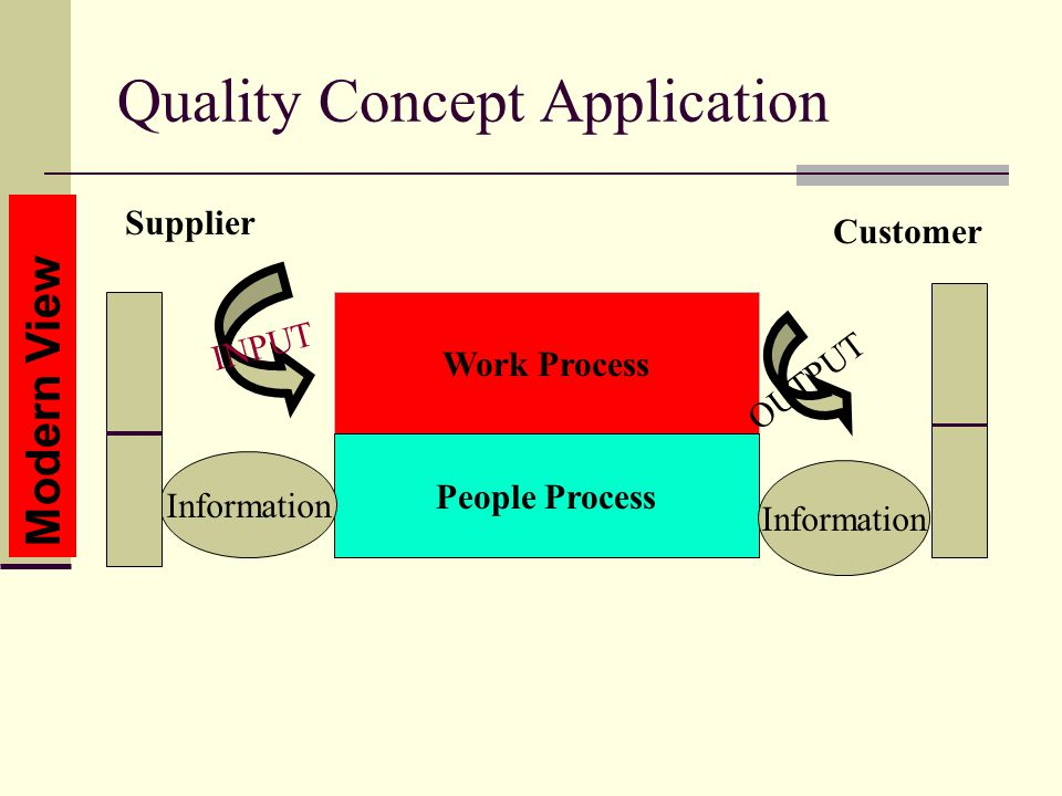 Quality Concept Application Modern View Work Process People Process INPUT OUTPUT Supplier Customer Information