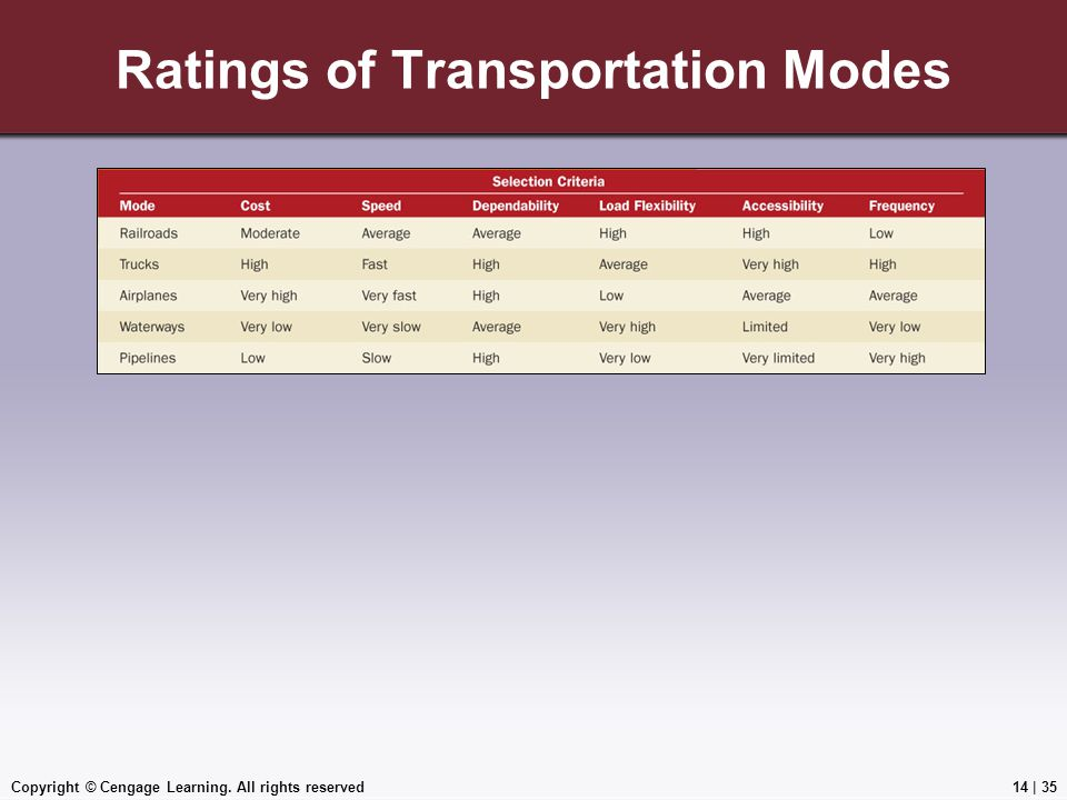 Copyright © Cengage Learning. All rights reserved Ratings of Transportation Modes 14 | 35