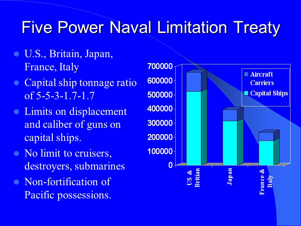 Five Power Naval Limitation Treaty U.S., Britain, Japan, France, Italy Capital ship tonnage ratio of 5-5-3-1.7-1.7 Limits on displacement and caliber of guns on capital ships.