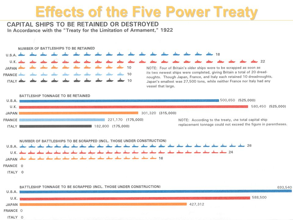 Effects of the Five Power Treaty