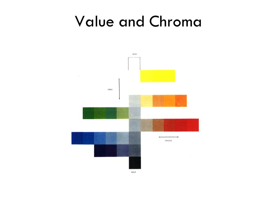 Value and Chroma