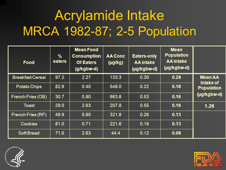 Acrylamide Intake MRCA 1982-87; 2-5 Population Food % eaters Mean Food Consumption Of Eaters (g/kgbw-d) AA Conc (µg/kg) Eaters-only AA intake (µg/kgbw-d) Mean Population AA intake (µg/kgbw-d) Breakfast Cereal97.22.27133.30.300.29Mean AA Intake of Population (µg/kgbw-d) Potato Chips82.90.40548.00.220.18 French Fries (OB)30.70.80663.80.530.16 Toast29.02.63207.80.550.16 1.26 French Fries (RF)49.90.80321.80.260.13 Cookies81.00.71221.60.160.13 Soft Bread71.02.6344.40.120.08