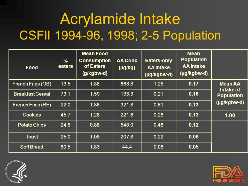 Acrylamide Intake CSFII 1994-96, 1998; 2-5 Population Food % eaters Mean Food Consumption of Eaters (g/kgbw-d) AA Conc (µg/kg) Eaters-only AA intake (µg/kgbw-d) Mean Population AA intake (µg/kgbw-d) French Fries (OB)13.51.88663.81.250.17Mean AA Intake of Population (µg/kgbw-d) Breakfast Cereal73.11.59133.30.210.16 French Fries (RF)22.01.88321.80.610.13 Cookies45.71.28221.60.280.13 1.00 Potato Chips24.60.88548.00.480.12 Toast25.01.08207.80.220.06 Soft Bread60.51.8344.40.080.05