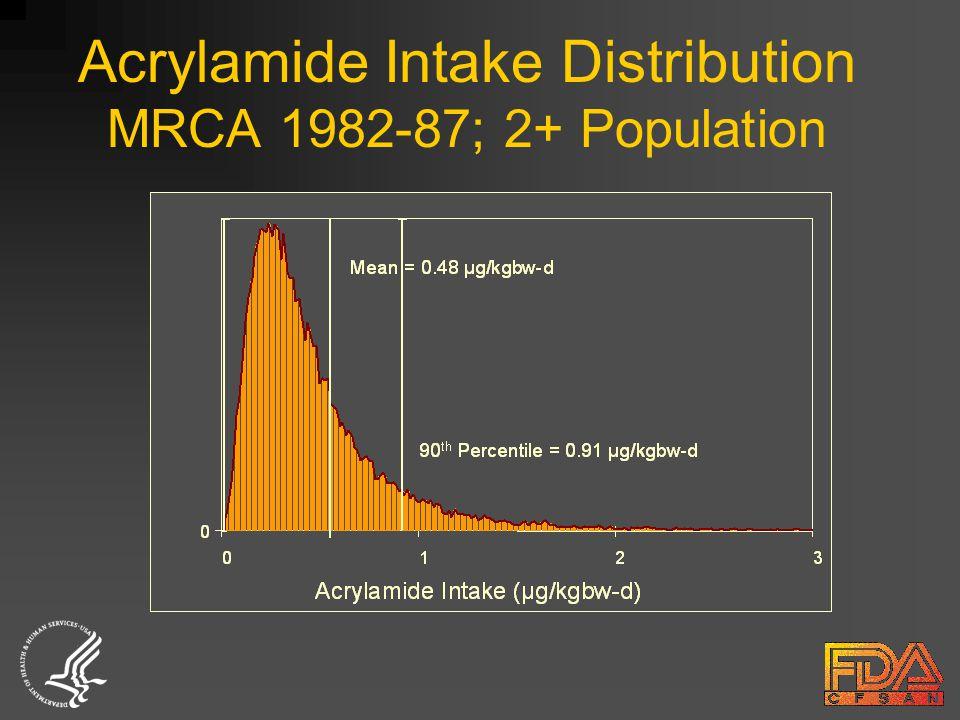 Acrylamide Intake Distribution MRCA 1982-87; 2+ Population