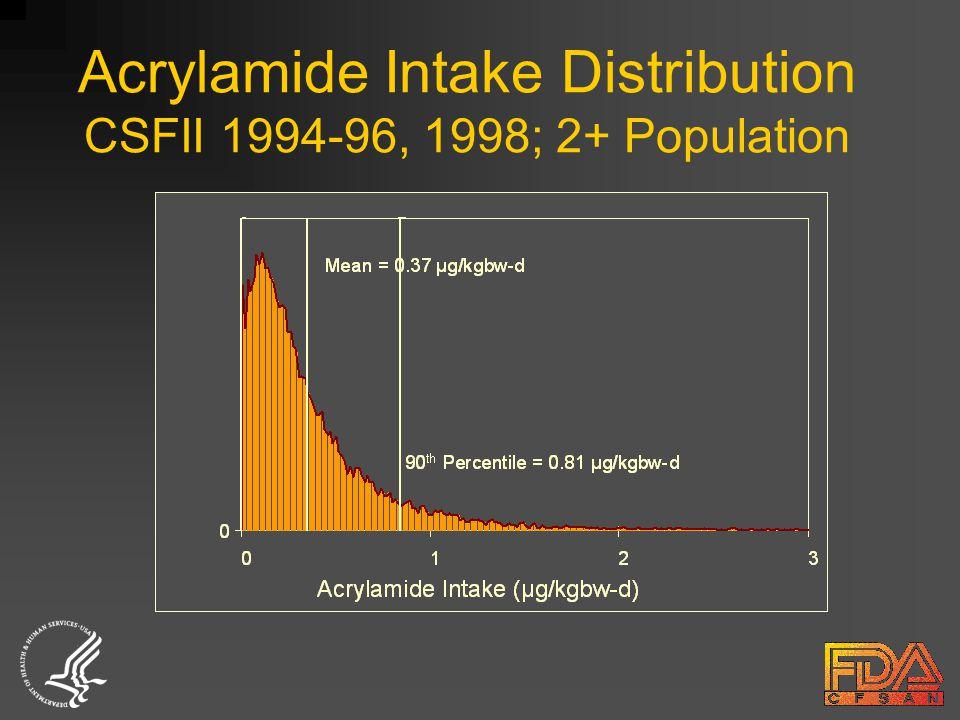 Acrylamide Intake Distribution CSFII 1994-96, 1998; 2+ Population