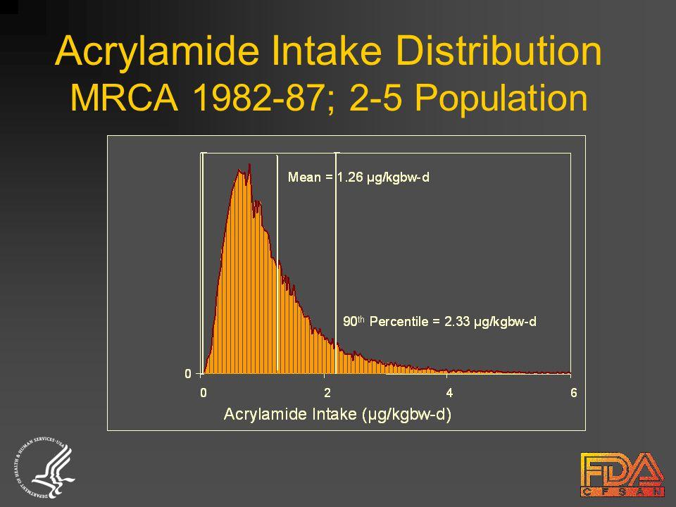 Acrylamide Intake Distribution MRCA 1982-87; 2-5 Population