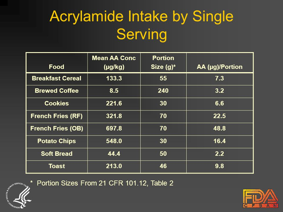 Acrylamide Intake by Single Serving Food Mean AA Conc (µg/kg) Portion Size (g)*AA (µg)/Portion Breakfast Cereal133.3557.3 Brewed Coffee8.52403.2 Cookies221.6306.6 French Fries (RF)321.87022.5 French Fries (OB)697.87048.8 Potato Chips548.03016.4 Soft Bread44.4502.2 Toast213.0469.8 * Portion Sizes From 21 CFR 101.12, Table 2