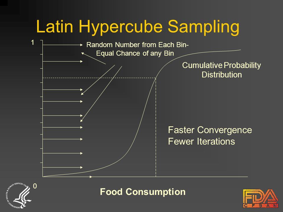 Latin Hypercube Sampling 0 1 Cumulative Probability Distribution Faster Convergence Fewer Iterations Food Consumption Random Number from Each Bin- Equal Chance of any Bin