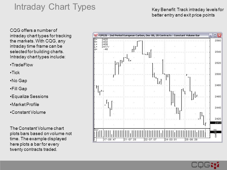 Key Benefit: Track intraday levels for better entry and exit price points Intraday Chart Types CQG offers a number of intraday chart types for trackin