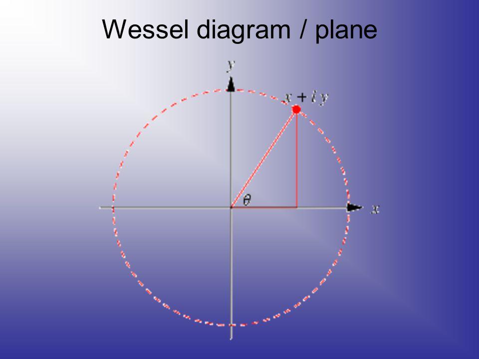 Wessel diagram / plane