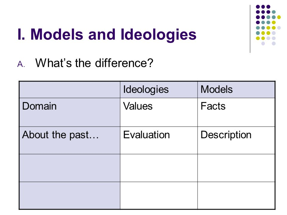 I. Models and Ideologies A. What's the difference? IdeologiesModels DomainValuesFacts About the past…EvaluationDescription
