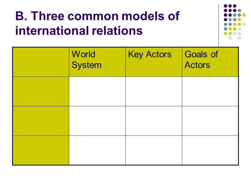 B. Three common models of international relations World System Key ActorsGoals of Actors
