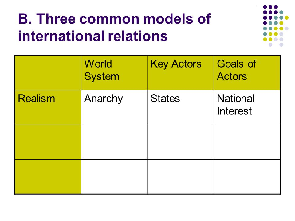 B. Three common models of international relations World System Key ActorsGoals of Actors RealismAnarchyStatesNational Interest