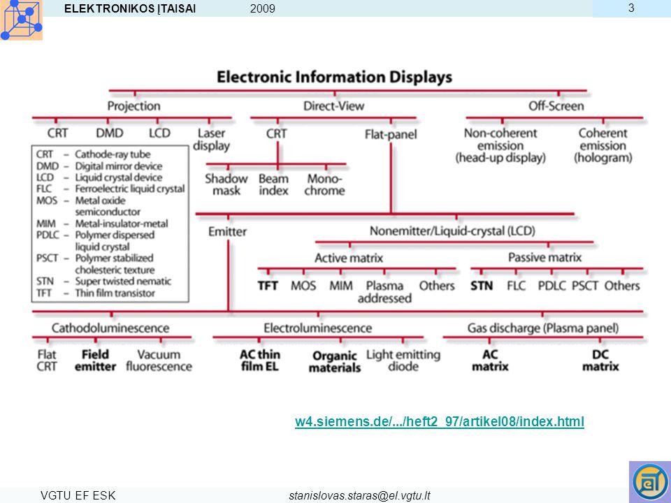 ELEKTRONIKOS ĮTAISAI 2009 VGTU EF ESKstanislovas.staras@el.vgtu.lt 3 Classification of electronic information technologies with high information conte