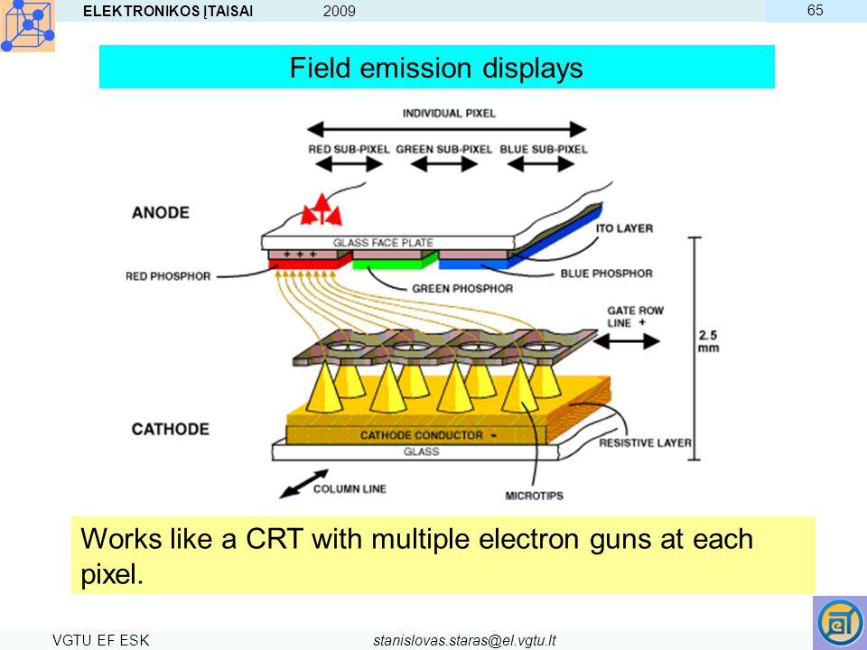ELEKTRONIKOS ĮTAISAI 2009 VGTU EF ESKstanislovas.staras@el.vgtu.lt 65 Works like a CRT with multiple electron guns at each pixel. Field emission displ