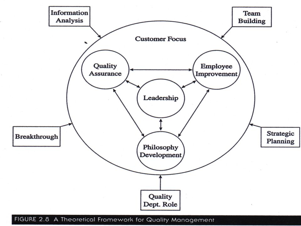 Transparency 2-111 © 2001 Prentice-Hall Theoretical Framework for Quality Management