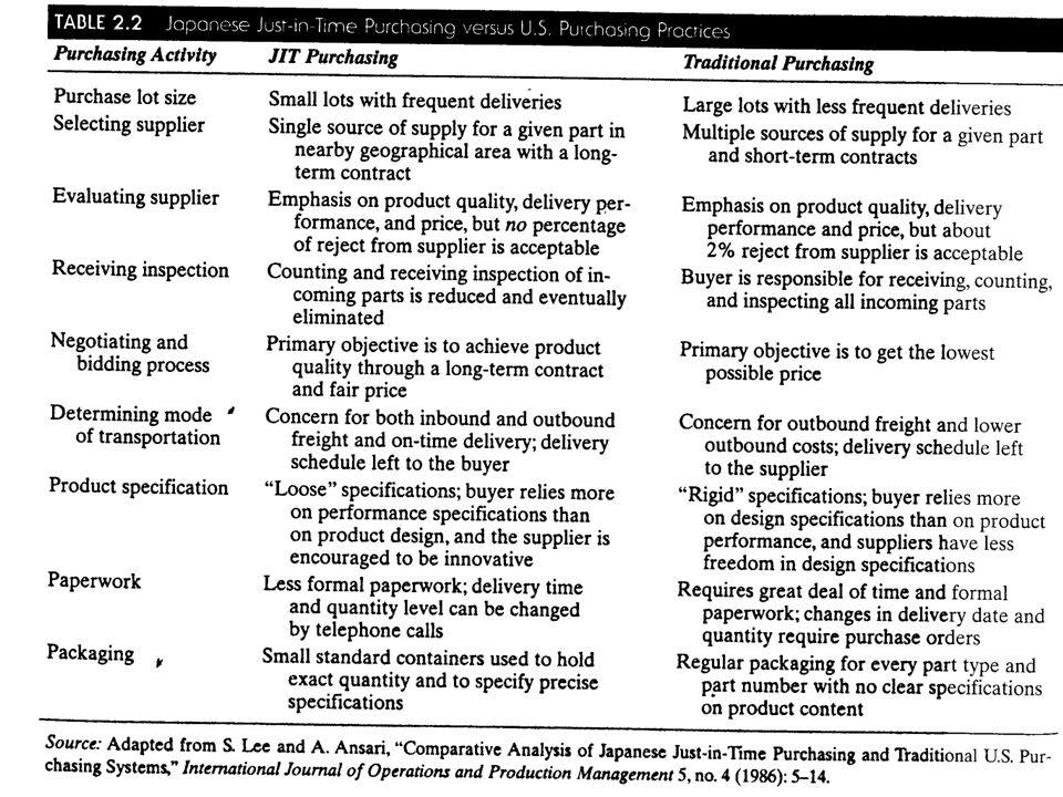 Transparency 2-35 © 2001 Prentice-Hall W.Edwards Deming JIT Purchasing vs.