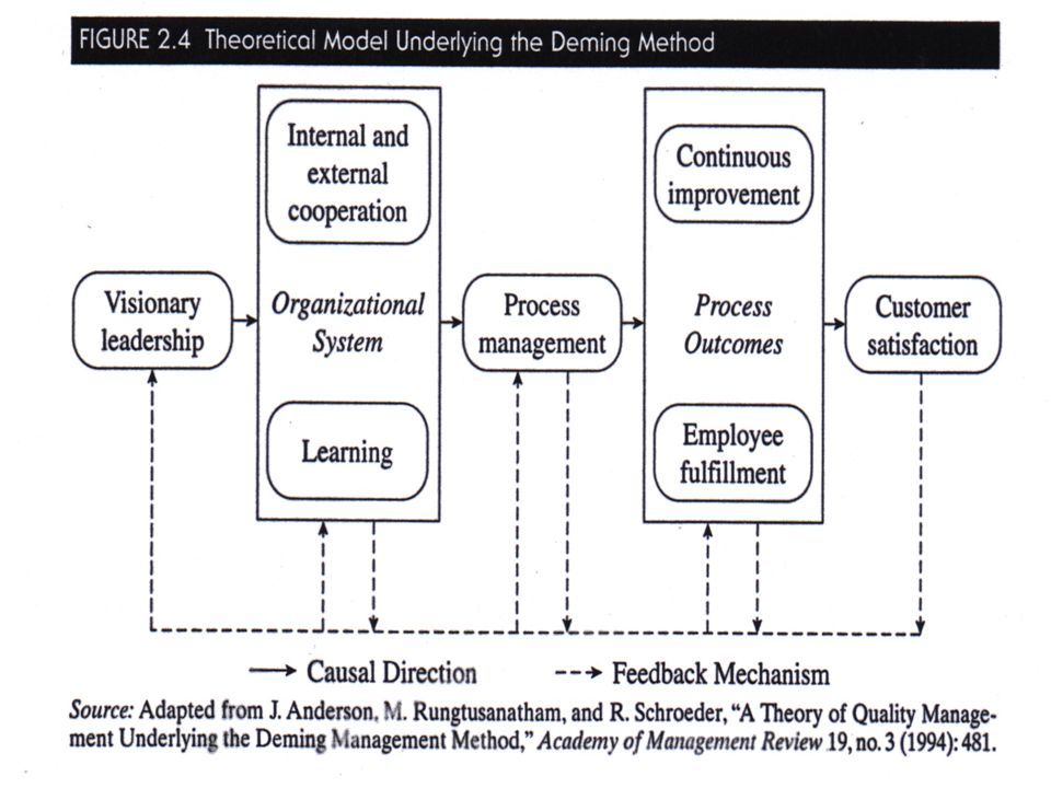 Transparency 2-56 © 2001 Prentice-Hall Theoretical Model Underlying the Deming Method