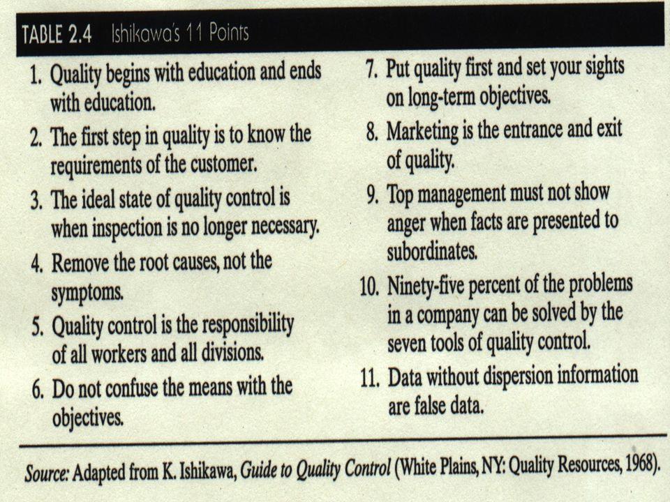 Transparency 2-72 © 2001 Prentice-Hall Ishikawa's Quality Philosophy Table 2.4 Ishikawa's 11 Points