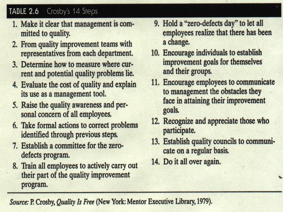 Transparency 2-80 © 2001 Prentice-Hall Philip Crosby Table 2.6 Crosby's 14 steps
