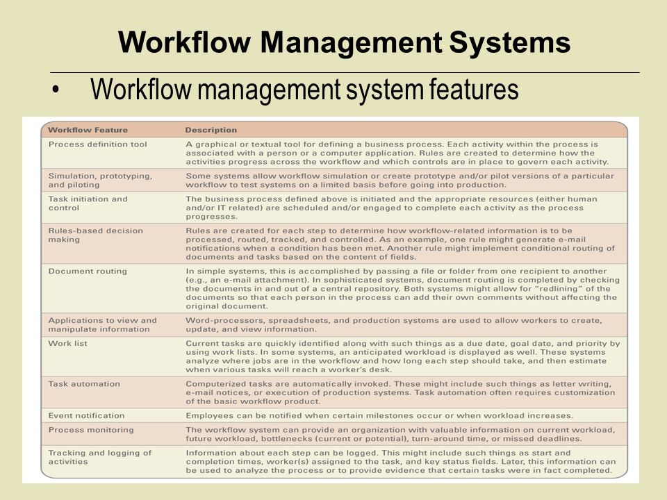 Workflow Management Systems Workflow management system features