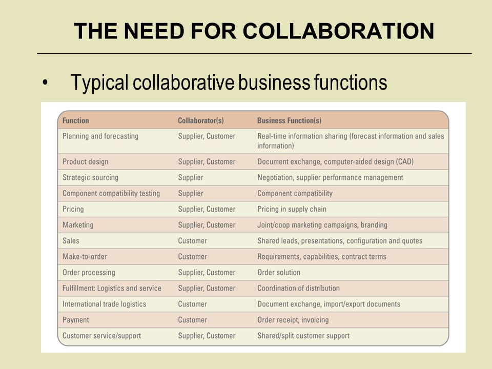 THE NEED FOR COLLABORATION Collaboration systems include: – Content management systems – Workflow management systems – Groupware systems – Peer-to-peer systems – Knowledge management systems