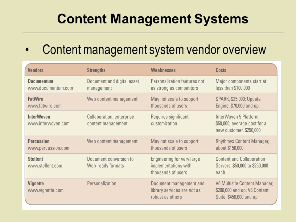 Content Management Systems Content management system vendor overview