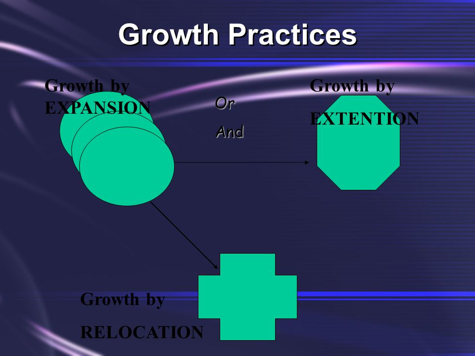 Growth Practices Growth by EXPANSION OrAnd Growth by EXTENTION Growth by RELOCATION