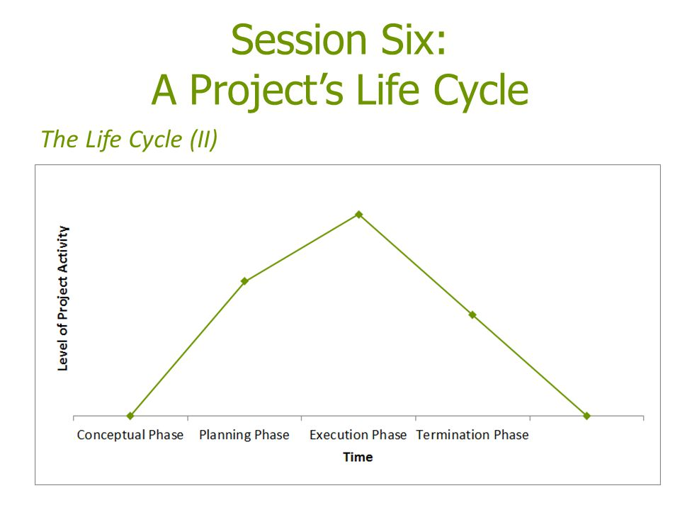 Session Six: A Project's Life Cycle The Life Cycle (II)