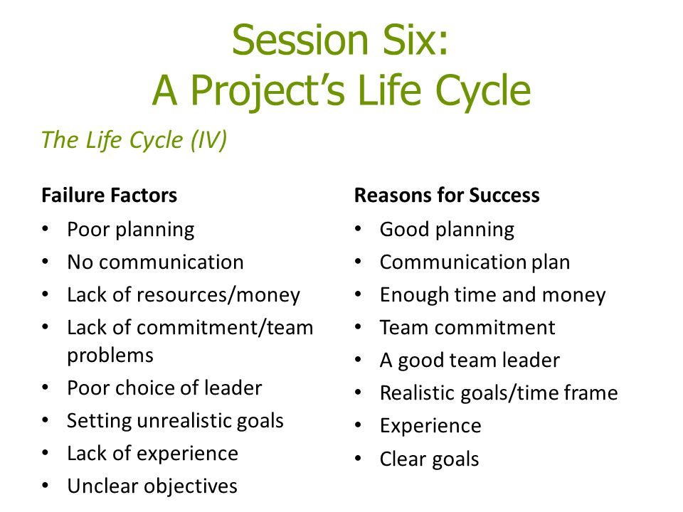 Failure FactorsReasons for Success Good planning Communication plan Enough time and money Team commitment A good team leader Realistic goals/time frame Experience Clear goals Session Six: A Project's Life Cycle The Life Cycle (IV) Poor planning No communication Lack of resources/money Lack of commitment/team problems Poor choice of leader Setting unrealistic goals Lack of experience Unclear objectives