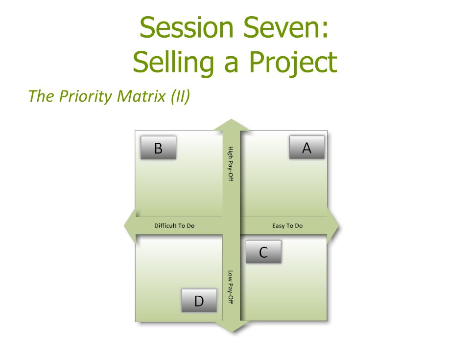 Session Seven: Selling a Project The Priority Matrix (II)