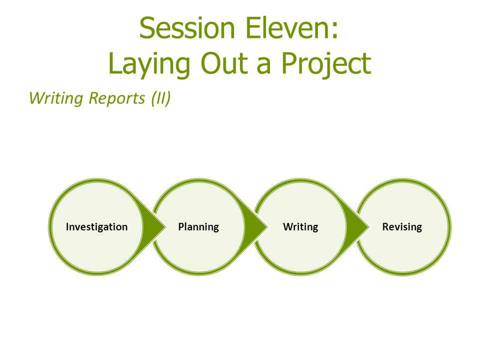 Session Eleven: Laying Out a Project Writing Reports (II) RevisingWritingPlanningInvestigation