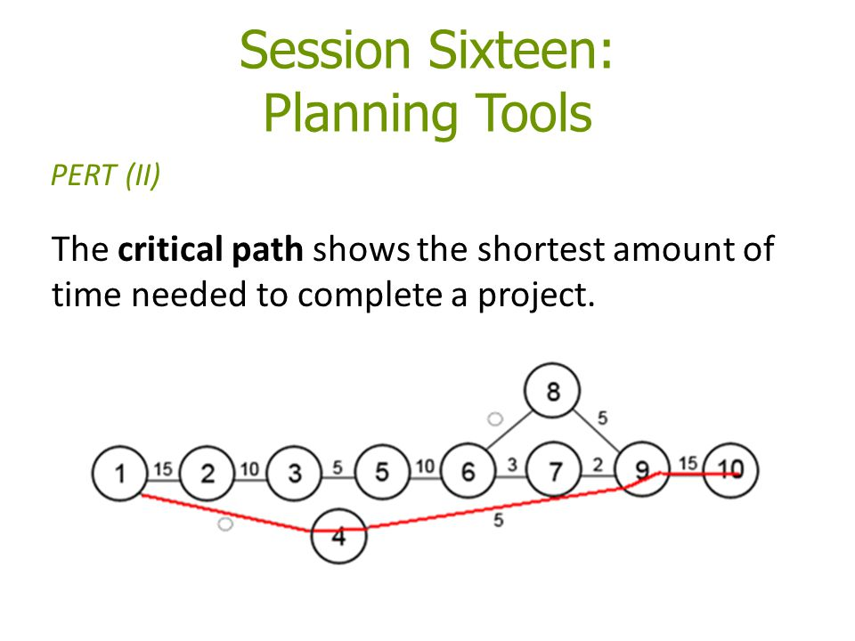 Session Sixteen: Planning Tools The critical path shows the shortest amount of time needed to complete a project.