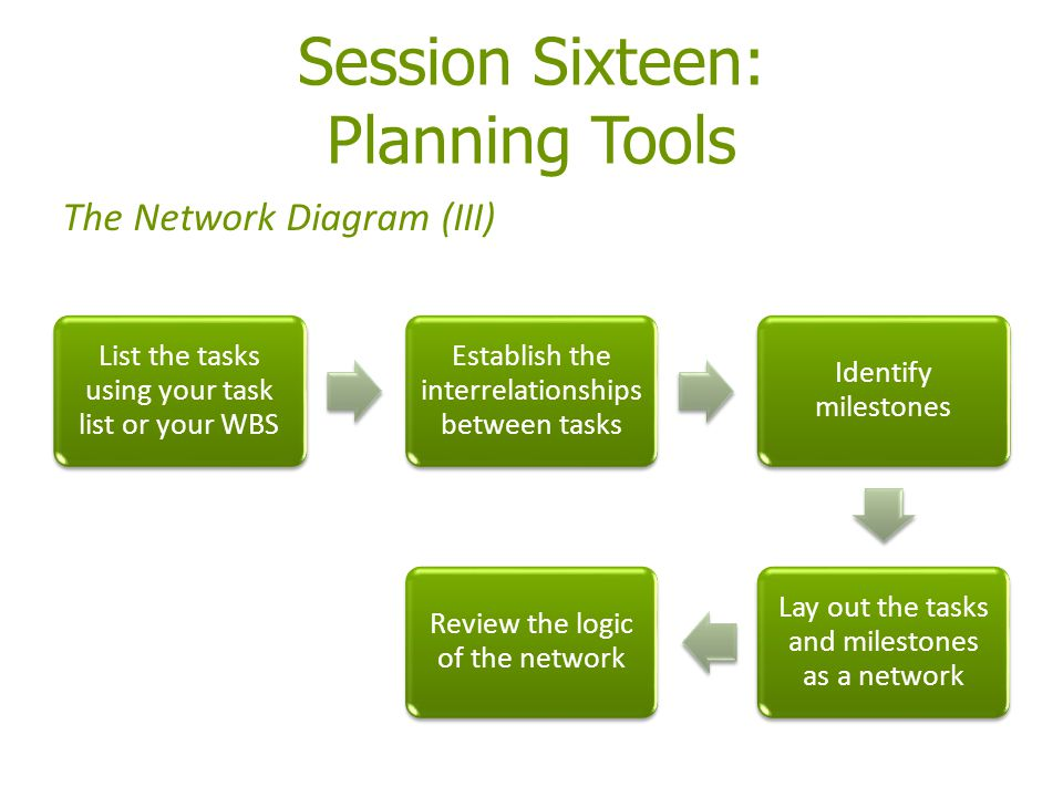Session Sixteen: Planning Tools List the tasks using your task list or your WBS Establish the interrelationships between tasks Identify milestones Lay
