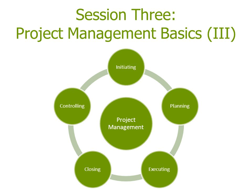 Session Three: Project Management Basics (III) Project Management InitiatingPlanning ExecutingClosing Controlling