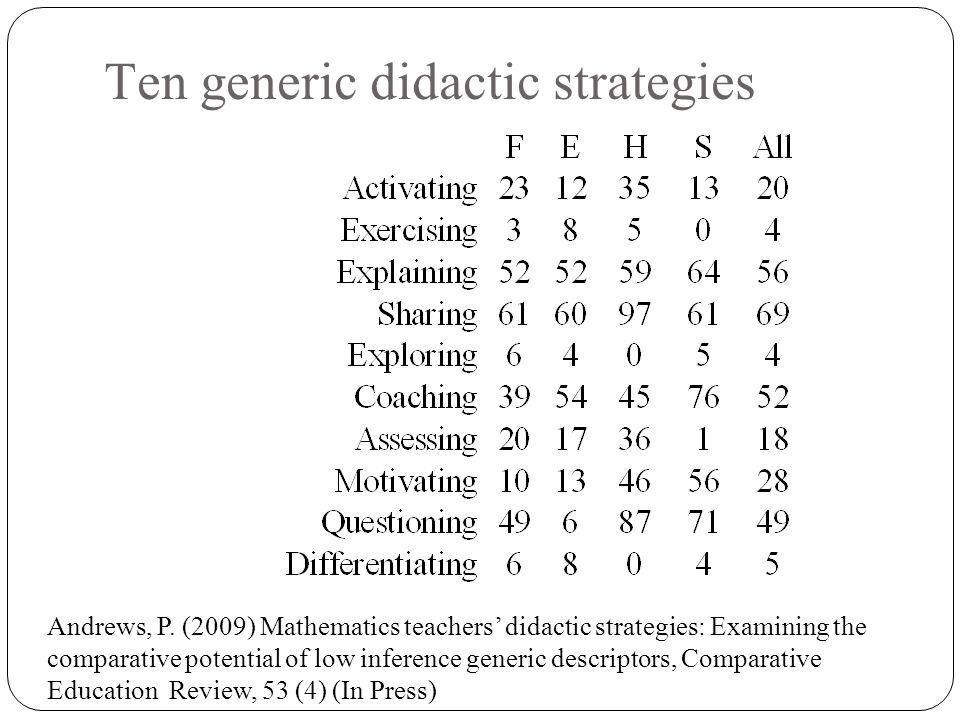 Ten generic didactic strategies Andrews, P. (2009) Mathematics teachers' didactic strategies: Examining the comparative potential of low inference gen