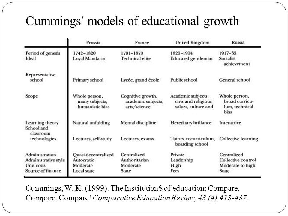 Cummings models of educational growth Cummings, W.