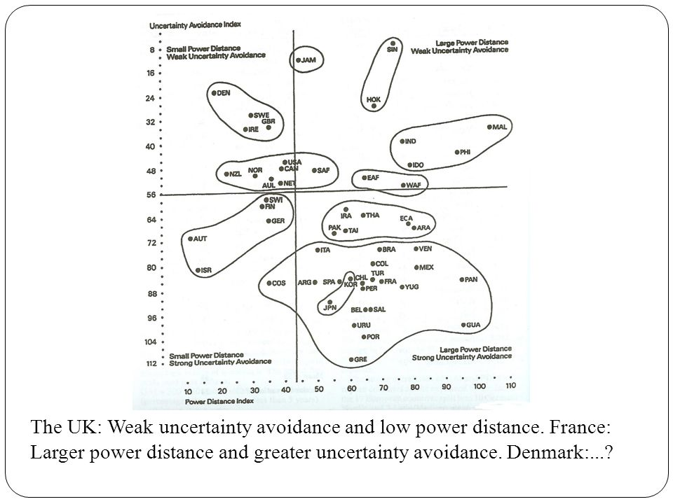 The UK: Weak uncertainty avoidance and low power distance.