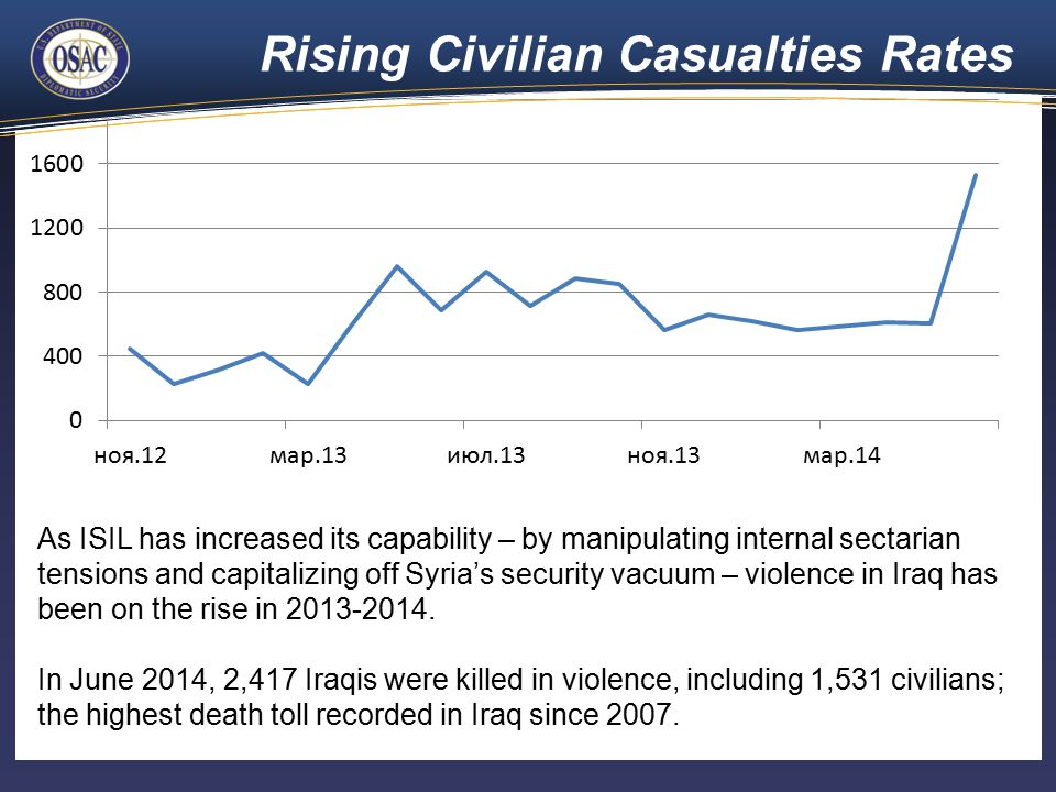 Rising Civilian Casualties Rates As ISIL has increased its capability – by manipulating internal sectarian tensions and capitalizing off Syria's security vacuum – violence in Iraq has been on the rise in 2013-2014.