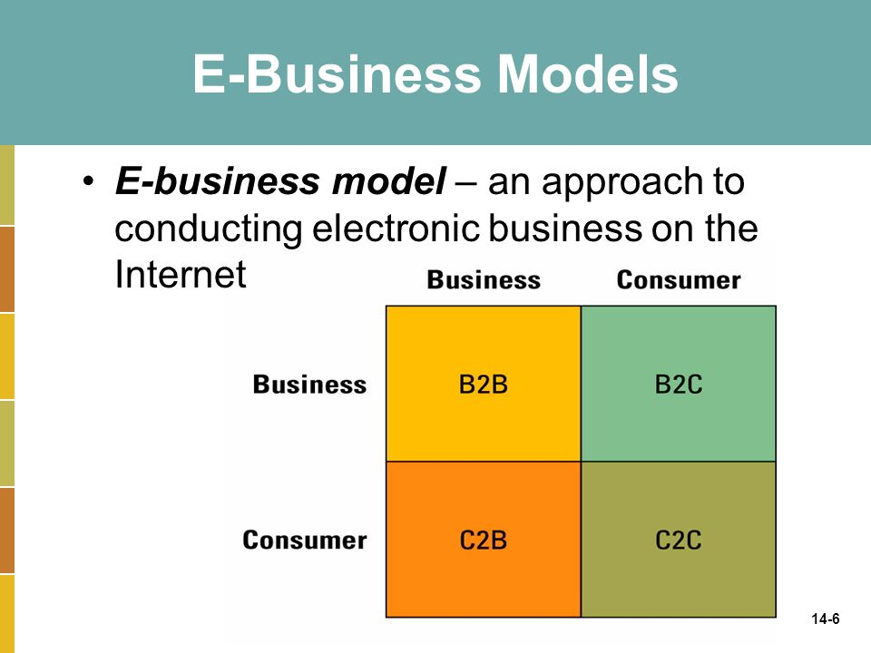 14-6 E-Business Models E-business model – an approach to conducting electronic business on the Internet