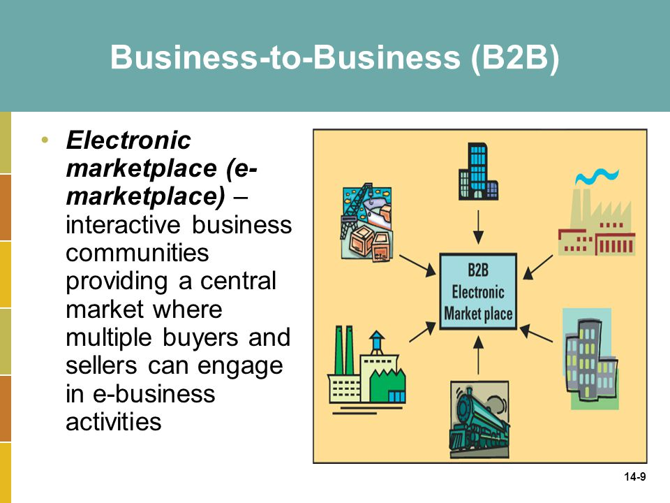 14-10 Business-to-Consumer (B2C) Common B2C e-business models include: –e-shop – a version of a retail store where customers can shop at any hour of the day without leaving their home or office –e-mall – consists of a number of e-shops; it serves as a gateway through which a visitor can access other e-shops Business types: –Brick-and-mortar business –Pure-play business –Click-and-mortar business