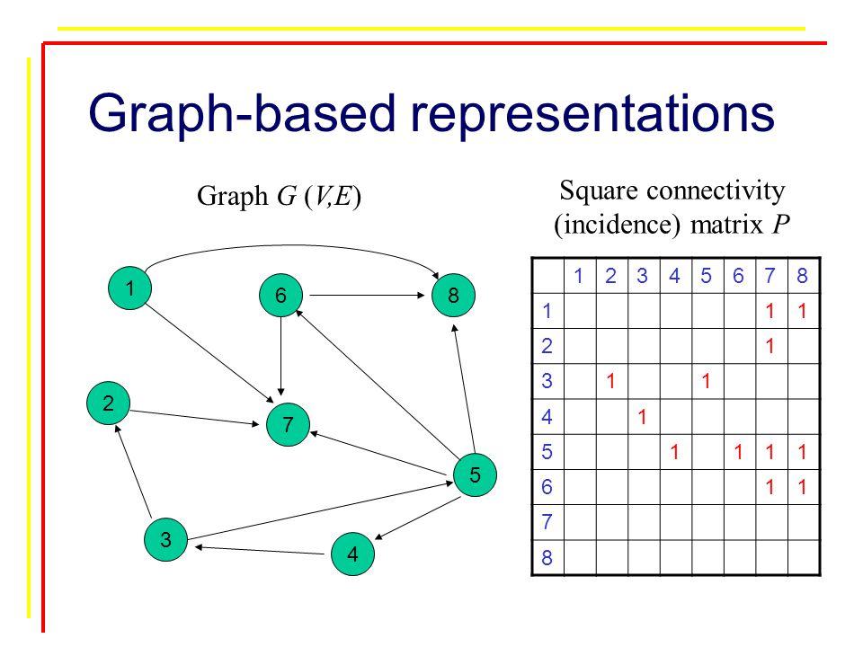 Graph-based representations 1 2 3 4 5 7 68 12345678 111 21 311 41 51111 611 7 8 Square connectivity (incidence) matrix P Graph G (V,E)
