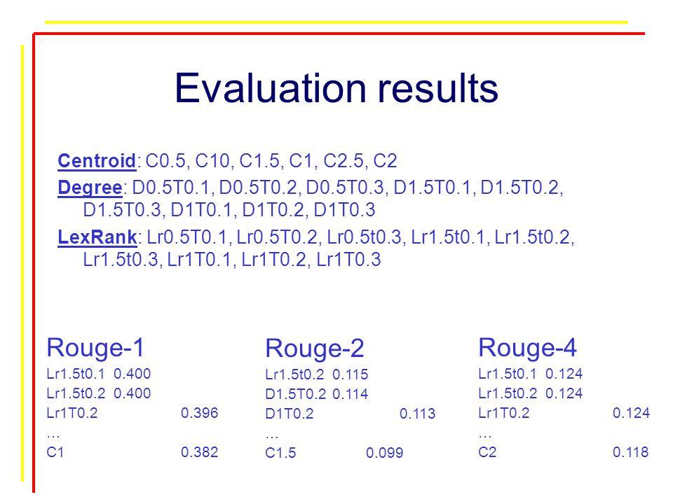 Evaluation results Centroid: C0.5, C10, C1.5, C1, C2.5, C2 Degree: D0.5T0.1, D0.5T0.2, D0.5T0.3, D1.5T0.1, D1.5T0.2, D1.5T0.3, D1T0.1, D1T0.2, D1T0.3 LexRank: Lr0.5T0.1, Lr0.5T0.2, Lr0.5t0.3, Lr1.5t0.1, Lr1.5t0.2, Lr1.5t0.3, Lr1T0.1, Lr1T0.2, Lr1T0.3 Rouge-2 Lr1.5t0.20.115 D1.5T0.20.114 D1T0.20.113 … C1.5 0.099 Rouge-1 Lr1.5t0.10.400 Lr1.5t0.20.400 Lr1T0.20.396 … C10.382 Rouge-4 Lr1.5t0.10.124 Lr1.5t0.20.124 Lr1T0.20.124 … C20.118