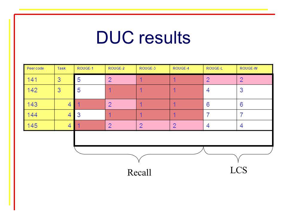 DUC results Peer codeTaskROUGE-1ROUGE-2ROUGE-3ROUGE-4ROUGE-LROUGE-W 1413521122 1423511143 1434121166 1444311177 1454122244 Recall LCS
