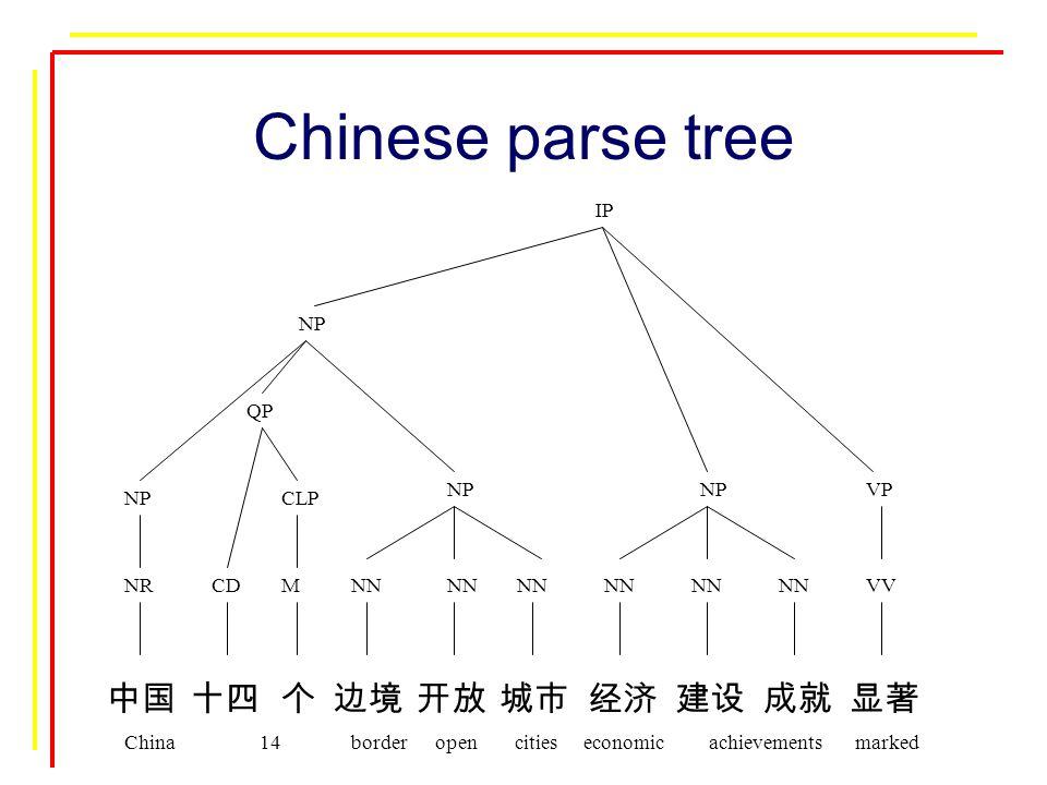 中国十四个边境开放城市经济建设成就显著 NRCDMNN VV China 14 border open cities economic achievements marked CLP QP NP VPNP IP Chinese parse tree
