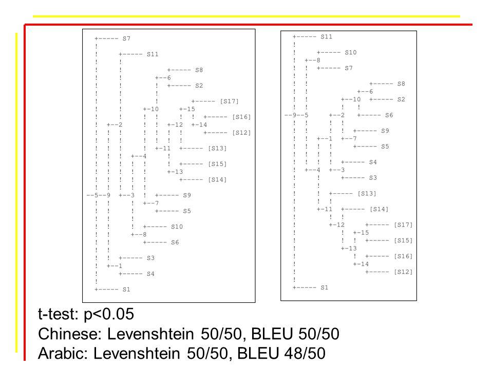 t-test: p<0.05 Chinese: Levenshtein 50/50, BLEU 50/50 Arabic: Levenshtein 50/50, BLEU 48/50
